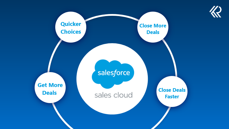 Key Business Objectives Achieved by Salesforce Sales Cloud