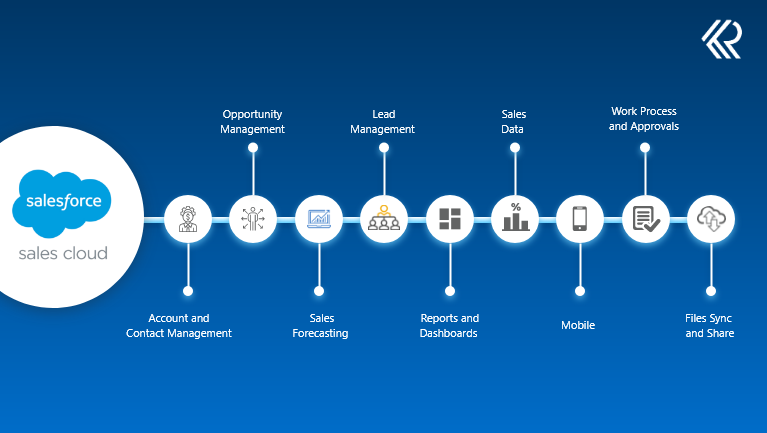 Key Features of Sales Cloud