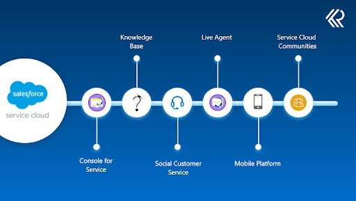 Key Features of Service Cloud