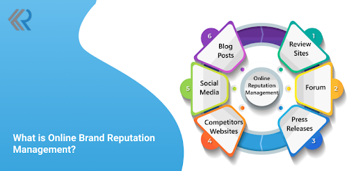 What is Online Brand Reputation Management