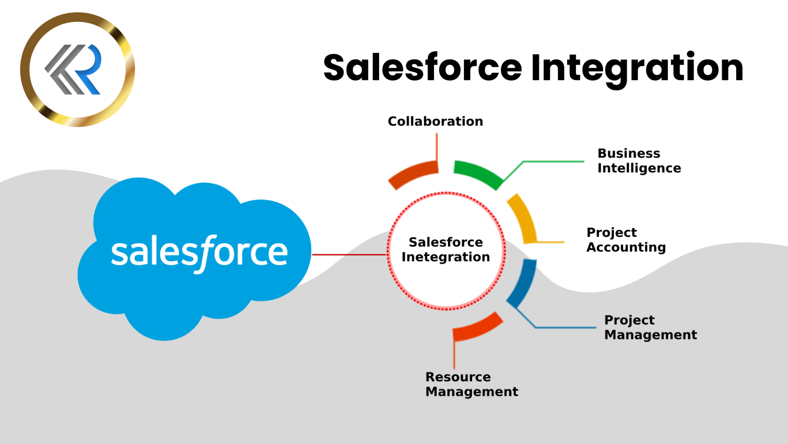 What is Salesforce Integration