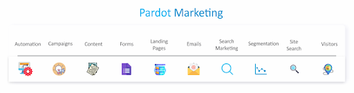 Pardot Marketing