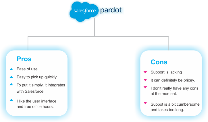 Pros and Cons of Pardot